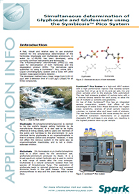 Determination of Glyphosate and Glufosinate in Water